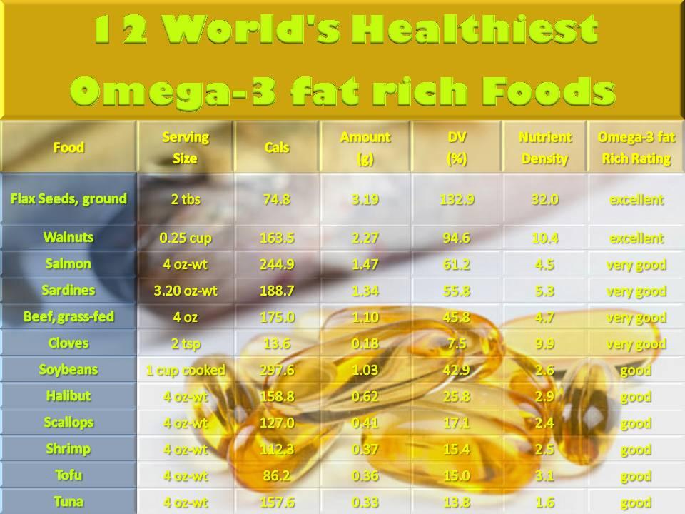 Foods High In Omega  Epa